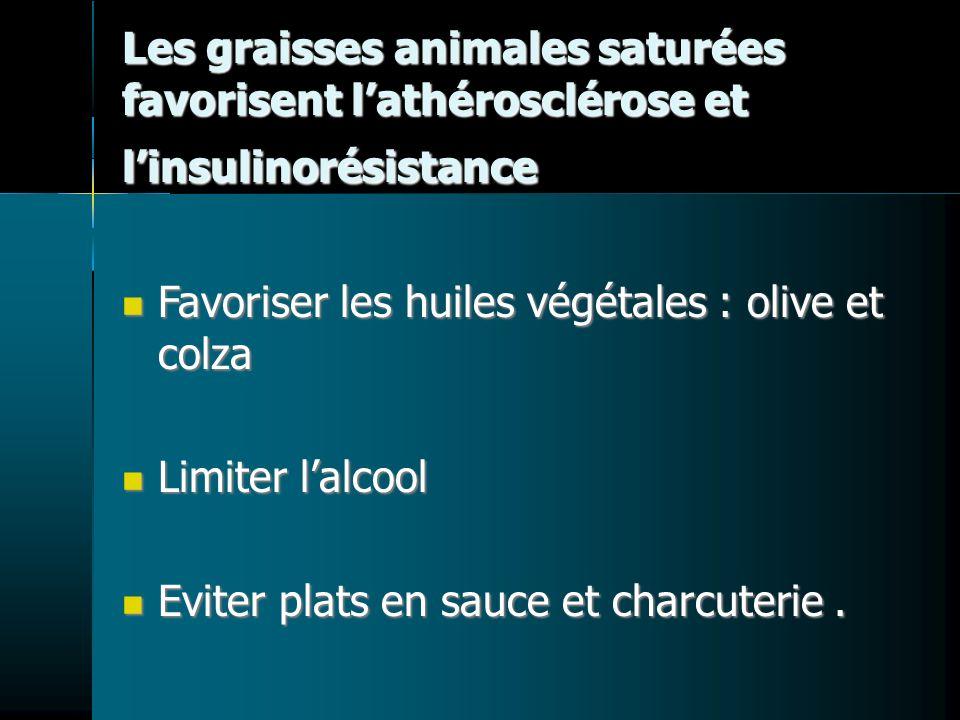 Les graisses animales saturées favorisent lathérosclérose et linsulinorésistance Favoriser les huiles végétales : olive et colza Limiter lalcool Eviter plats en sauce et charcuterie.