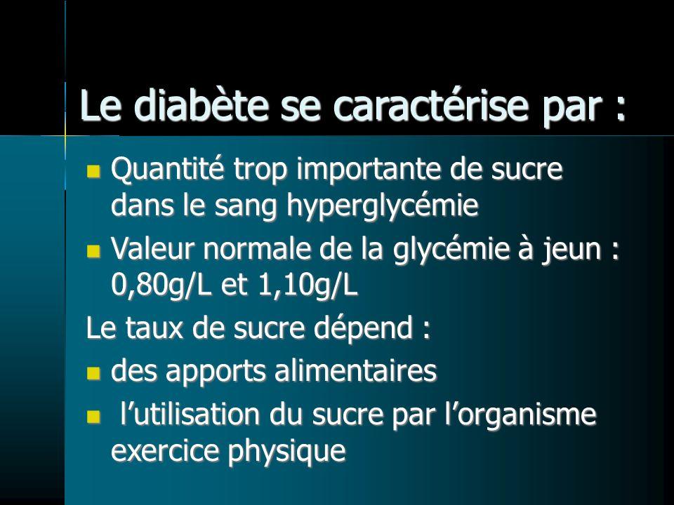 Le diabète se caractérise par : Quantité trop importante de sucre dans le sang hyperglycémie Quantité trop importante de sucre dans le sang hyperglycémie Valeur normale de la glycémie à jeun : 0,80g/L et 1,10g/L Valeur normale de la glycémie à jeun : 0,80g/L et 1,10g/L Le taux de sucre dépend : des apports alimentaires des apports alimentaires lutilisation du sucre par lorganisme exercice physique lutilisation du sucre par lorganisme exercice physique