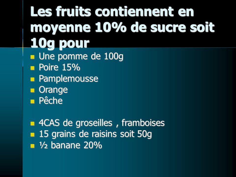 Les fruits contiennent en moyenne 10% de sucre soit 10g pour Une pomme de 100g Une pomme de 100g Poire 15% Poire 15% Pamplemousse Pamplemousse Orange Orange Pêche Pêche 4CAS de groseilles, framboises 4CAS de groseilles, framboises 15 grains de raisins soit 50g 15 grains de raisins soit 50g ½ banane 20% ½ banane 20%