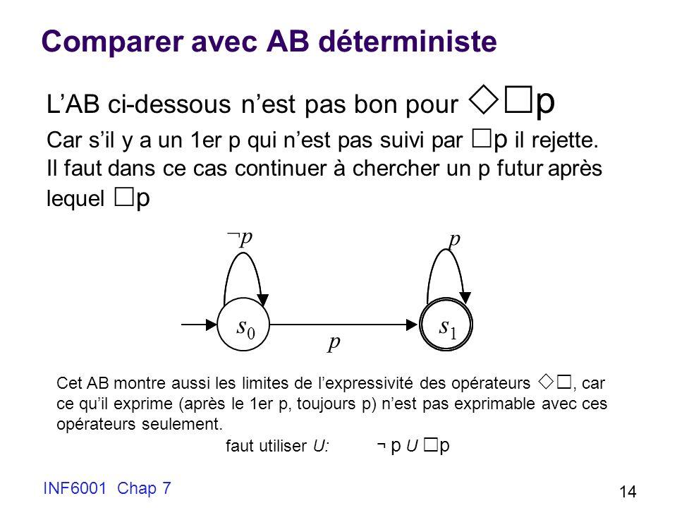 INF6001 Chap 7 14 Comparer avec AB déterministe s 0 s 1 ¬p p p LAB ci-dessous nest pas bon pour p Car sil y a un 1er p qui nest pas suivi par p il rejette.