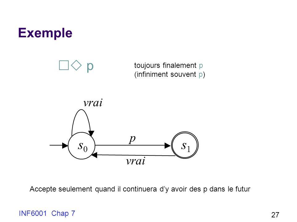 INF6001 Chap 7 27 Exemple s 0 s 1 vrai p p toujours finalement p (infiniment souvent p) vrai Accepte seulement quand il continuera dy avoir des p dans