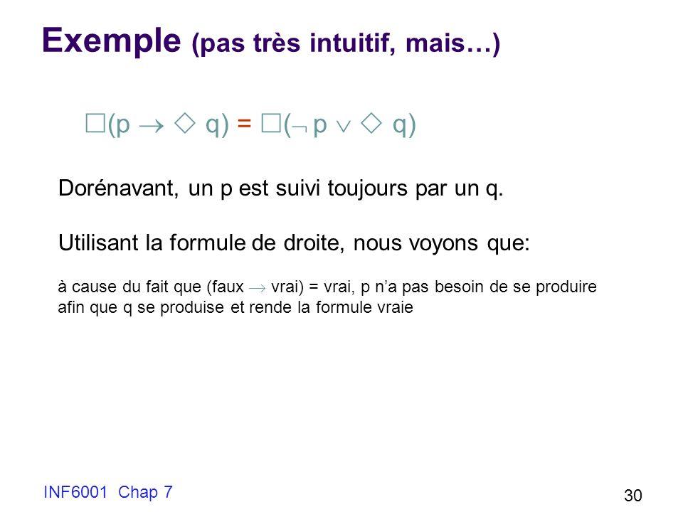 INF6001 Chap 7 30 Exemple (pas très intuitif, mais…) (p q) = ( p q) Dorénavant, un p est suivi toujours par un q. Utilisant la formule de droite, nous