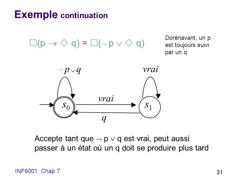 INF6001 Chap 7 31 Exemple continuation (p q) = ( p q) s 0 s 1 p q vrai q Accepte tant que p q est vrai, peut aussi passer à un état où un q doit se produire plus tard Dorénavant, un p est toujours suivi par un q