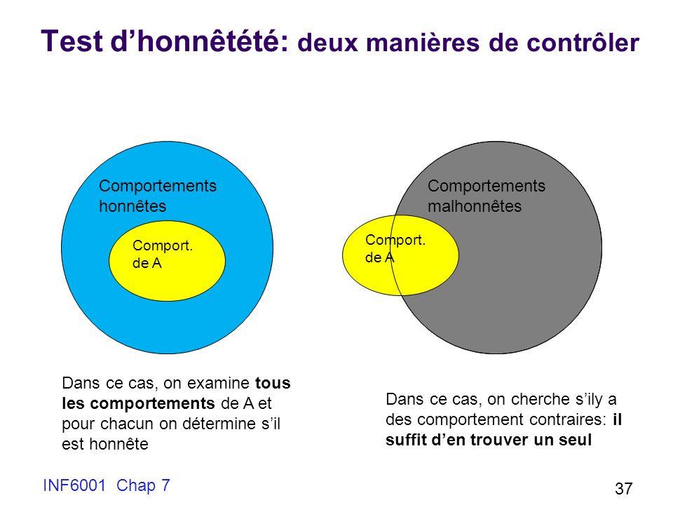 Comportements honnêtes Comportements malhonnêtes Test dhonnêtété: deux manières de contrôler INF6001 Chap 7 Comport. de A 37 Comport. de A Dans ce cas