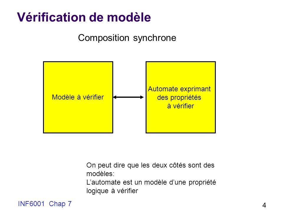 INF6001 Chap 7 4 Vérification de modèle Modèle à vérifier Automate exprimant des propriétés à vérifier Composition synchrone On peut dire que les deux côtés sont des modèles: Lautomate est un modèle dune propriété logique à vérifier