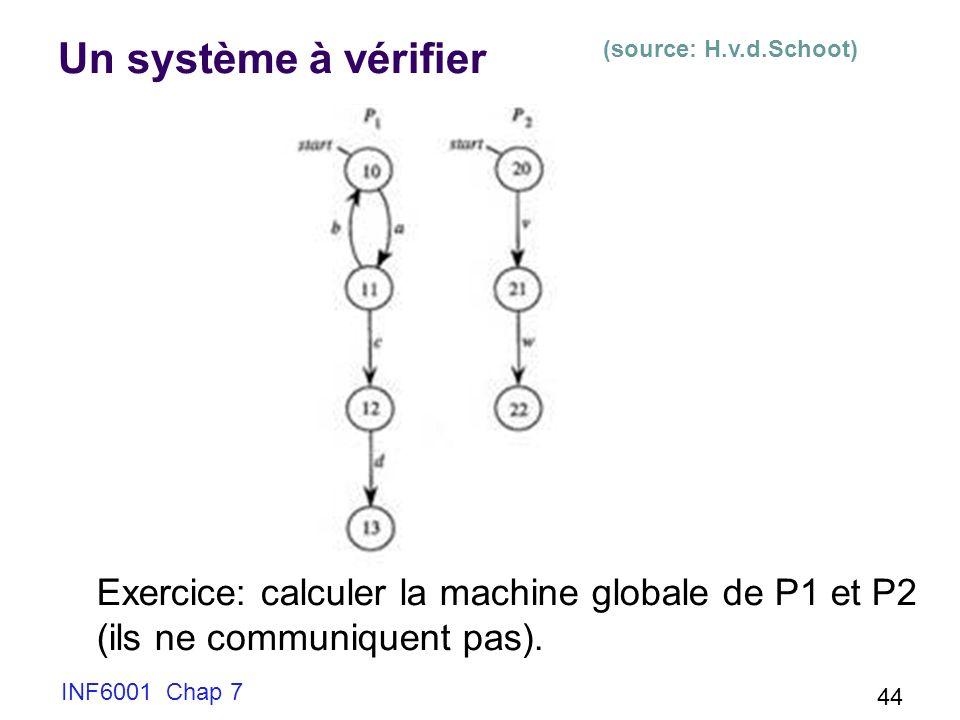 INF6001 Chap 7 44 Un système à vérifier Exercice: calculer la machine globale de P1 et P2 (ils ne communiquent pas). (source: H.v.d.Schoot)