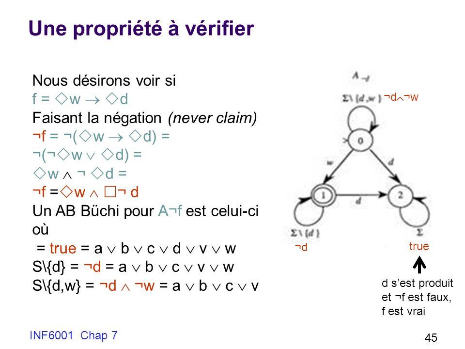 INF6001 Chap 7 45 Une propriété à vérifier Nous désirons voir si f = w d Faisant la négation (never claim) ¬f = ¬( w d) = ¬(¬ w d) = w ¬ d = ¬f = w ¬ d Un AB Büchi pour A¬f est celui-ci où = true = a b c d v w S\{d} = ¬d = a b c v w S\{d,w} = ¬d ¬w = a b c v ¬d ¬w ¬d¬d true d sest produit et ¬f est faux, f est vrai