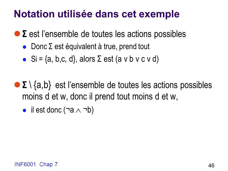 Notation utilisée dans cet exemple Σ est lensemble de toutes les actions possibles Donc Σ est équivalent à true, prend tout Si = {a, b,c, d}, alors Σ est (a v b v c v d) Σ \ {a,b} est lensemble de toutes les actions possibles moins d et w, donc il prend tout moins d et w, il est donc ( ¬a ¬b) INF6001 Chap 7 46
