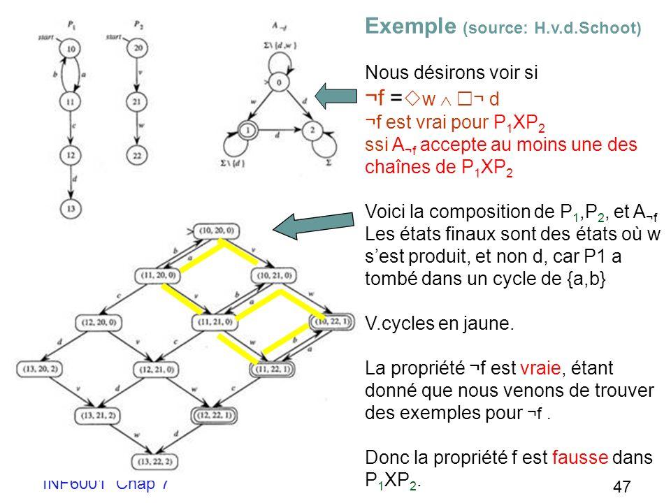 INF6001 Chap 7 47 Exemple (source: H.v.d.Schoot) Nous désirons voir si ¬f = w ¬ d ¬f est vrai pour P 1 XP 2 ssi A ¬f accepte au moins une des chaînes de P 1 XP 2 Voici la composition de P 1,P 2, et A ¬f Les états finaux sont des états où w sest produit, et non d, car P1 a tombé dans un cycle de {a,b} V.cycles en jaune.