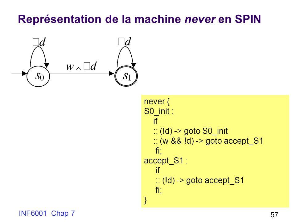 Représentation de la machine never en SPIN INF6001 Chap 7 57 s 0 s 1 d w d d never { S0_init : if :: (!d) -> goto S0_init :: (w && !d) -> goto accept_S1 fi; accept_S1 : if :: (!d) -> goto accept_S1 fi; }