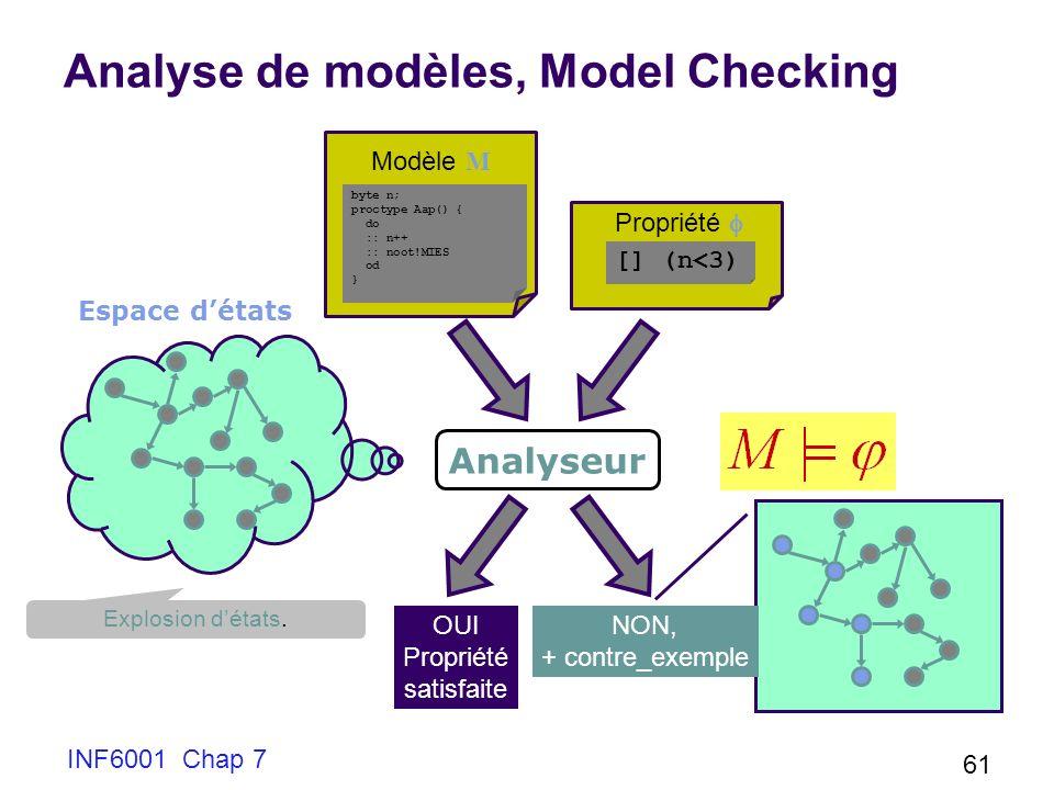 INF6001 Chap 7 61 Analyse de modèles, Model Checking byte n; proctype Aap() { do :: n++ :: noot!MIES od } Modèle M [] (n<3) Propriété Analyseur Espace détats OUI Propriété satisfaite NON, + contre_exemple Explosion détats.