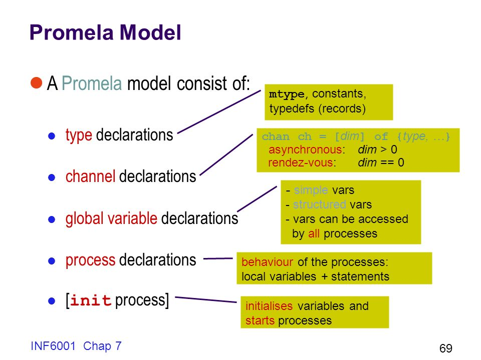 INF6001 Chap 7 69 Promela Model A Promela model consist of: type declarations channel declarations global variable declarations process declarations [ init process] behaviour of the processes: local variables + statements - simple vars - structured vars - vars can be accessed by all processes initialises variables and starts processes chan ch = [ dim ] of { type, … } asynchronous:dim > 0 rendez-vous:dim == 0 mtype, constants, typedefs (records)