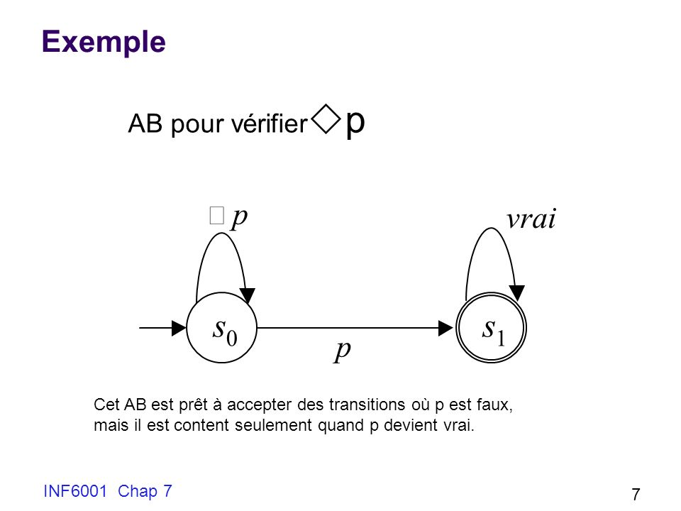 INF6001 Chap 7 7 Exemple s 0 s 1 p p vrai AB pour vérifier p Cet AB est prêt à accepter des transitions où p est faux, mais il est content seulement quand p devient vrai.