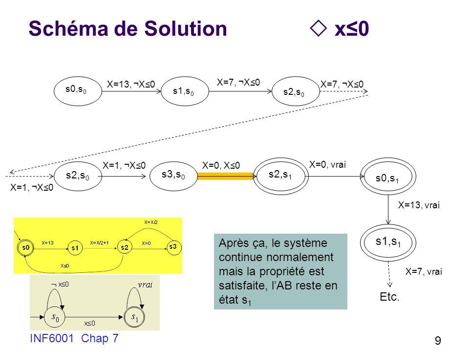 Schéma de Solution x0 INF6001 Chap 7 9 s0,s 0 X=13, ¬X0 s1,s 0 X=1, ¬X0 s2,s 0 X=7, ¬X0 s3,s 0 s2,s 1 X=0, X0 X=0, vrai X=13, vrai s0,s 1 s1,s 1 Etc.