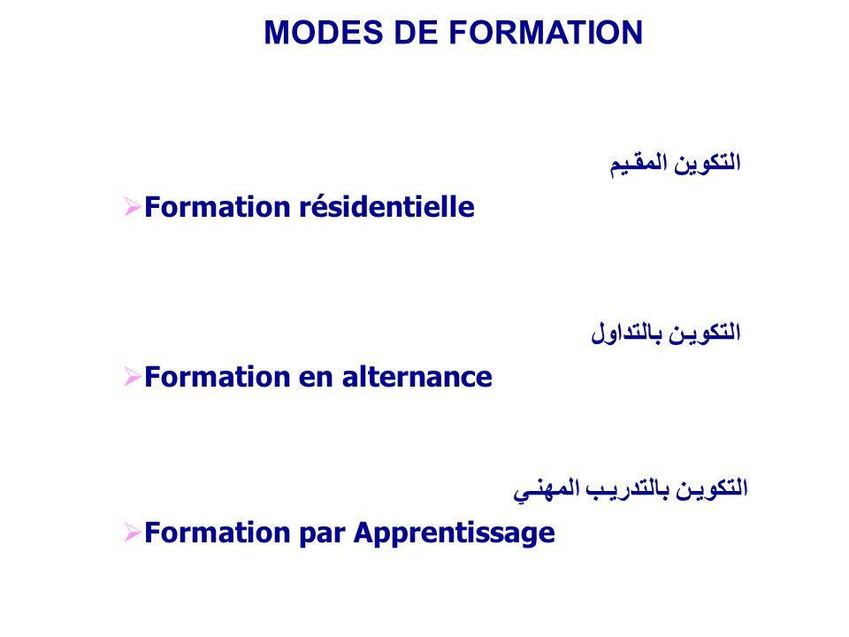 MODES DE FORMATION التكوين المقـيم التكويـن بالتداول التكويـن بالتدريـب المهنـي Formation résidentielle Formation en alternance Formation par Apprenti