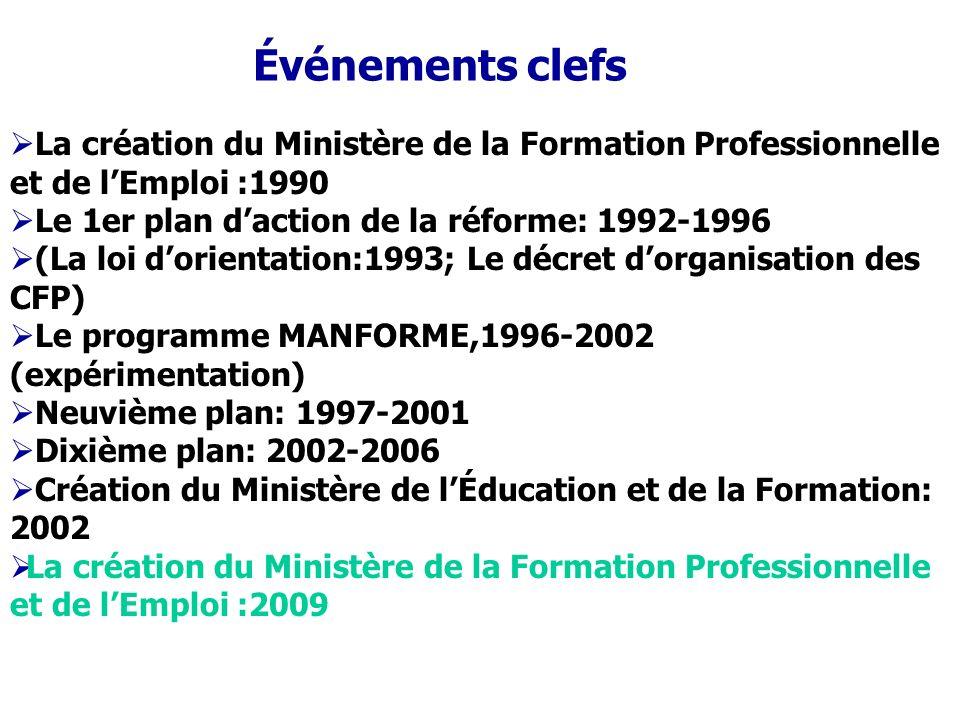 La création du Ministère de la Formation Professionnelle et de lEmploi :1990 Le 1er plan daction de la réforme: 1992-1996 (La loi dorientation:1993; L