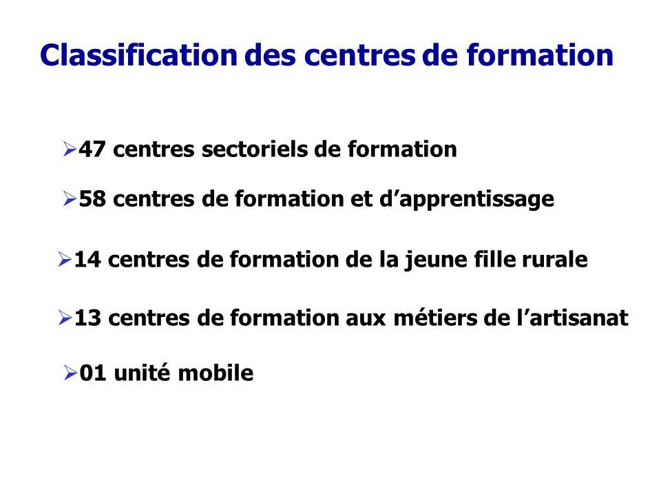 Classification des centres de formation 47 centres sectoriels de formation 58 centres de formation et dapprentissage 14 centres de formation de la jeu