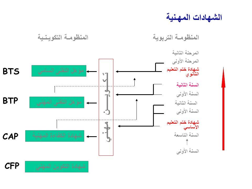 MODES DE FORMATION التكوين المقـيم التكويـن بالتداول التكويـن بالتدريـب المهنـي Formation résidentielle Formation en alternance Formation par Apprentissage