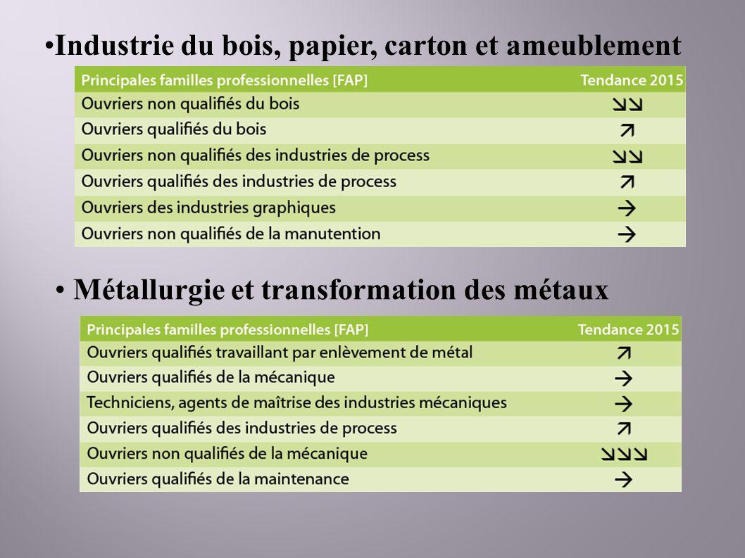 Industrie du bois, papier, carton et ameublement Métallurgie et transformation des métaux