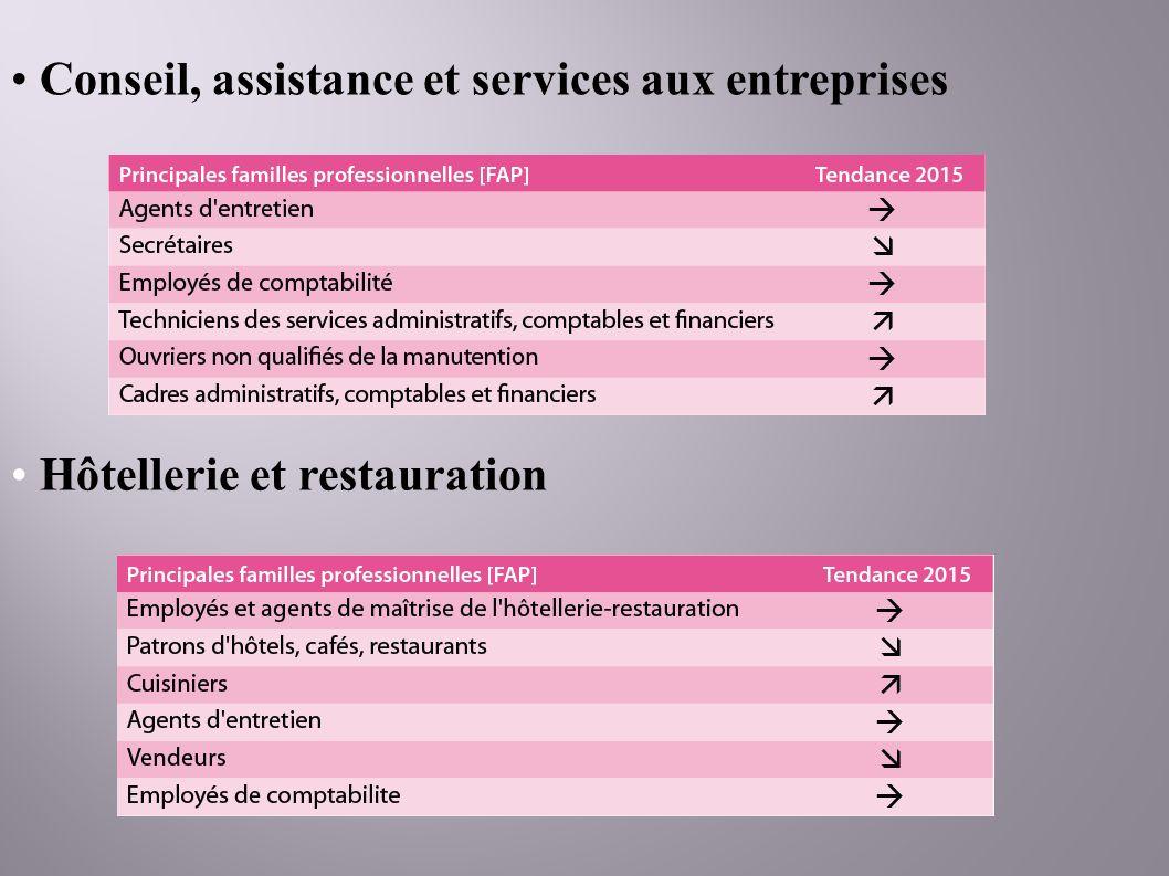 Conseil, assistance et services aux entreprises Hôtellerie et restauration