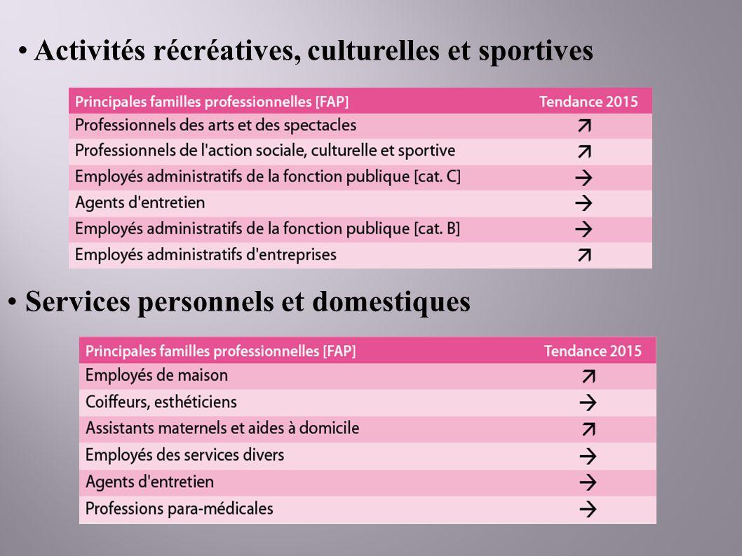 Activités récréatives, culturelles et sportives Services personnels et domestiques