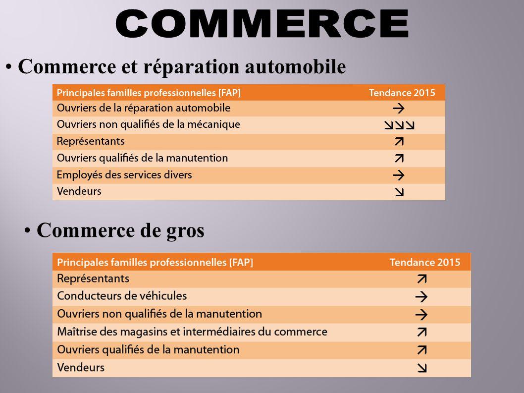 Commerce et réparation automobile Commerce de gros