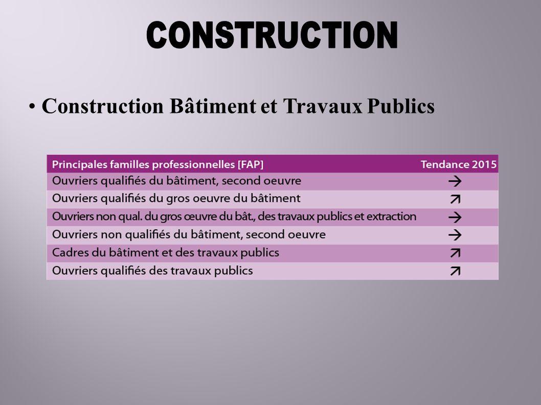 Construction Bâtiment et Travaux Publics