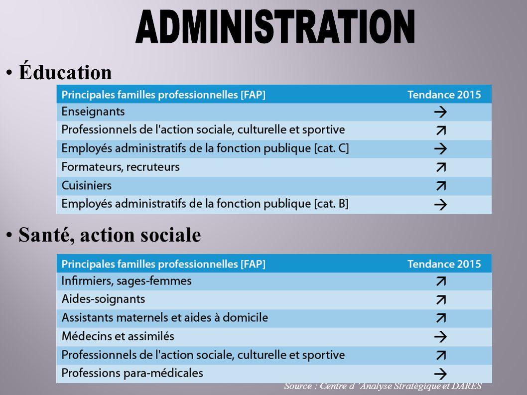 Éducation Santé, action sociale Source : Centre d Analyse Stratégique et DARES