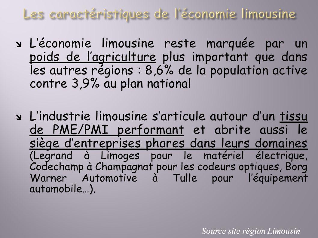Léconomie limousine reste marquée par un poids de lagriculture plus important que dans les autres régions : 8,6% de la population active contre 3,9% a