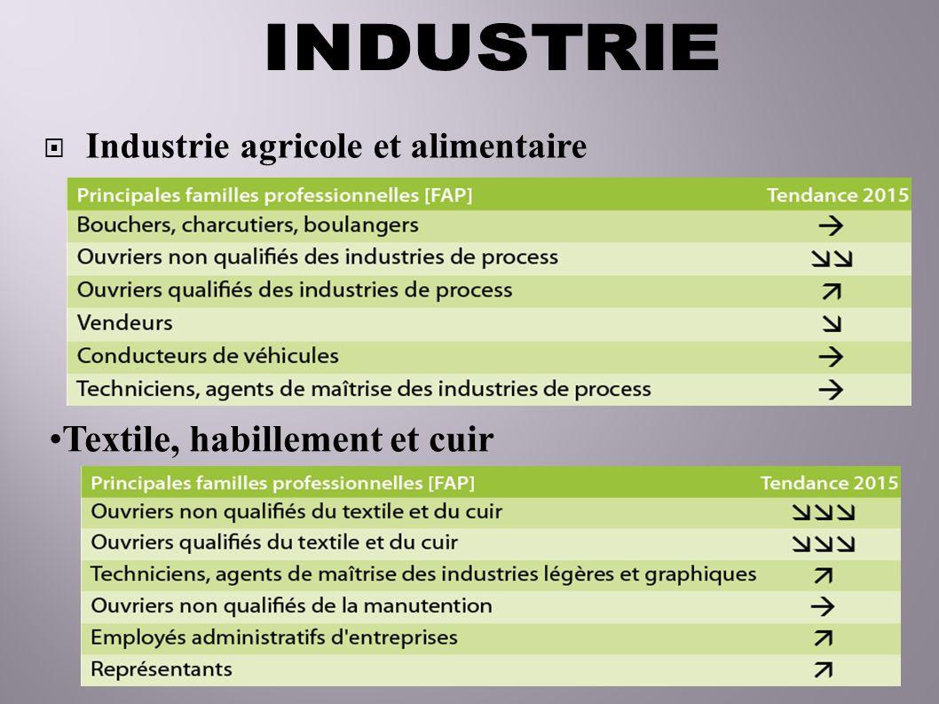 Industrie agricole et alimentaire Textile, habillement et cuir