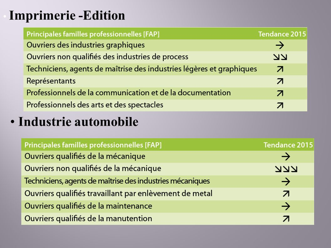 Imprimerie -Edition Industrie automobile