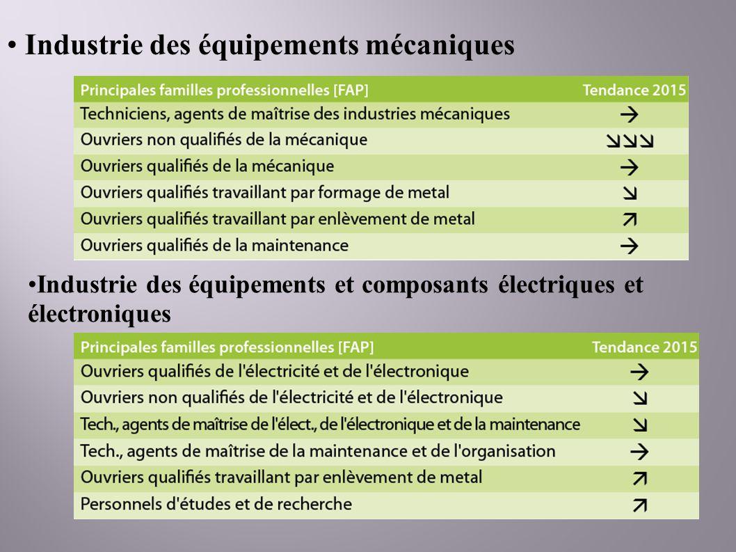 Industrie des équipements mécaniques Industrie des équipements et composants électriques et électroniques
