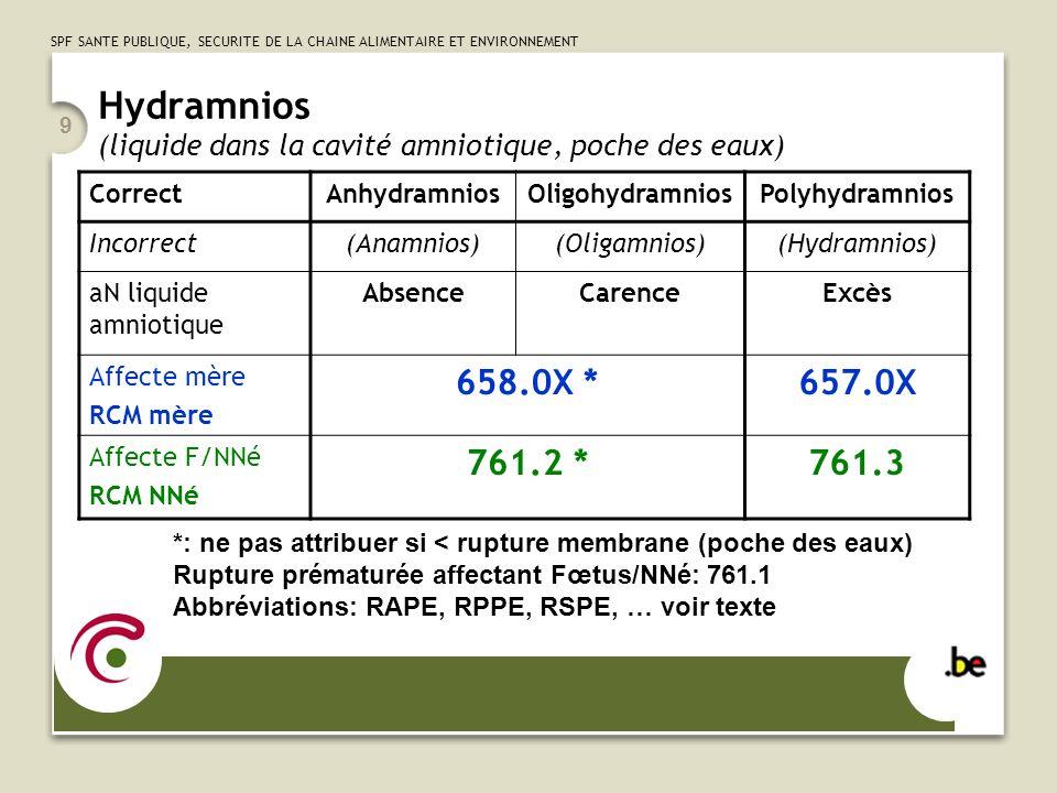 SPF SANTE PUBLIQUE, SECURITE DE LA CHAINE ALIMENTAIRE ET ENVIRONNEMENT 9 Hydramnios (liquide dans la cavité amniotique, poche des eaux) CorrectAnhydramniosOligohydramniosPolyhydramnios Incorrect(Anamnios)(Oligamnios)(Hydramnios) aN liquide amniotique AbsenceCarenceExcès Affecte mère RCM mère 658.0X *657.0X Affecte F/NNé RCM NNé 761.2 *761.3 *: ne pas attribuer si < rupture membrane (poche des eaux) Rupture prématurée affectant Fœtus/NNé: 761.1 Abbréviations: RAPE, RPPE, RSPE, … voir texte