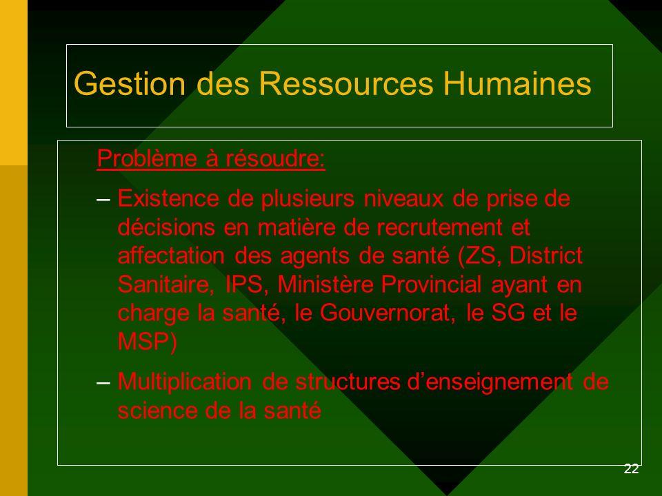 22 Gestion des Ressources Humaines Problème à résoudre: –Existence de plusieurs niveaux de prise de décisions en matière de recrutement et affectation