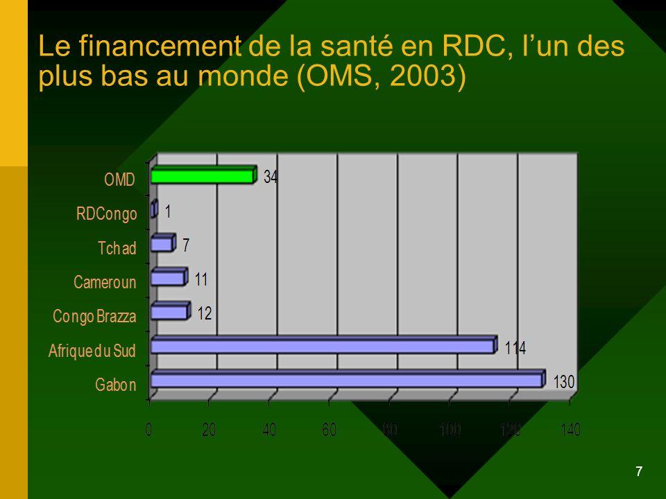 7 Le financement de la santé en RDC, lun des plus bas au monde (OMS, 2003)