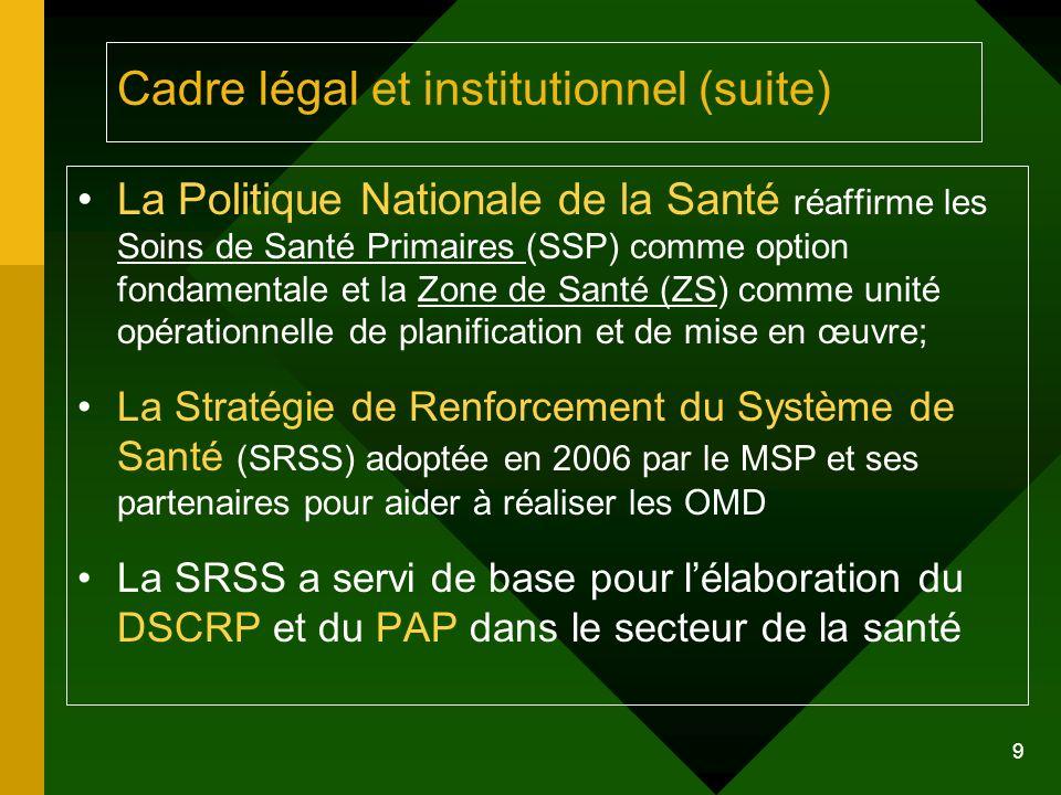 9 Cadre légal et institutionnel (suite) La Politique Nationale de la Santé réaffirme les Soins de Santé Primaires (SSP) comme option fondamentale et l