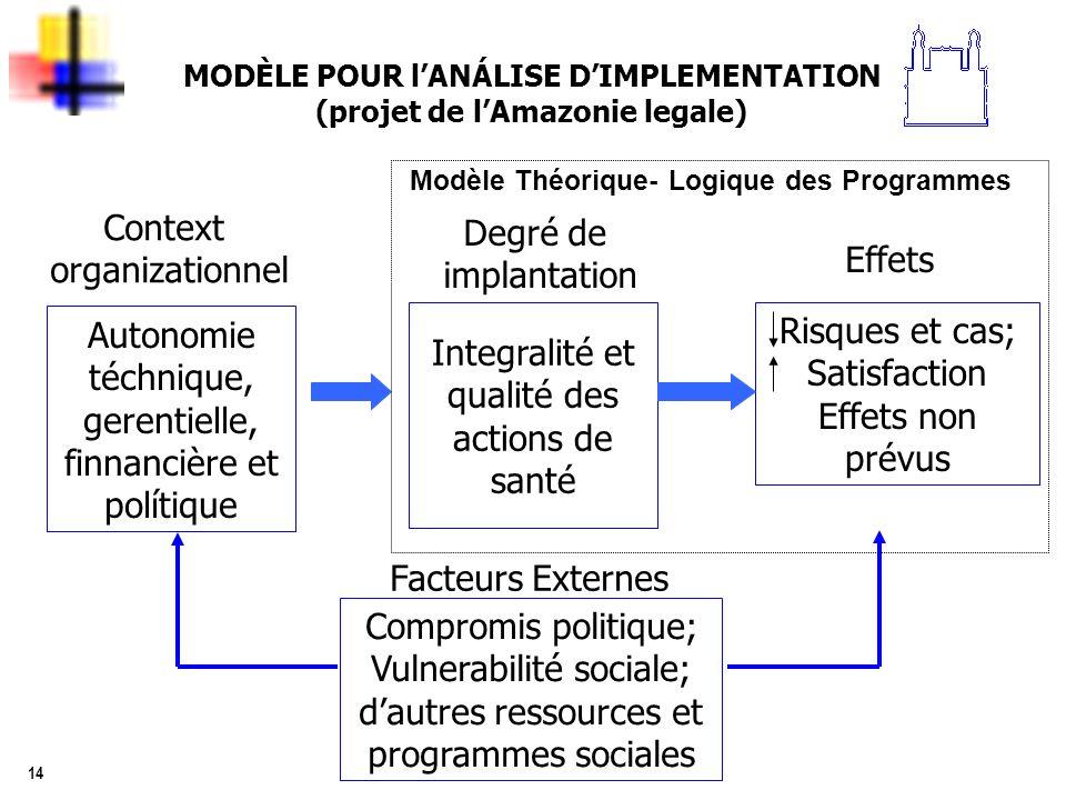 14 MODÈLE POUR lANÁLISE DIMPLEMENTATION (projet de lAmazonie legale) Context organizationnel Degré de implantation Effets Autonomie téchnique, gerenti