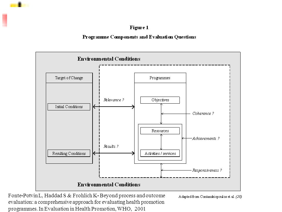 5 Fonte-Potvin L, Haddad S & Frohlich K- Beyond process and outcome evaluation: a comprehensive approach for evaluating health promotion programmes. I