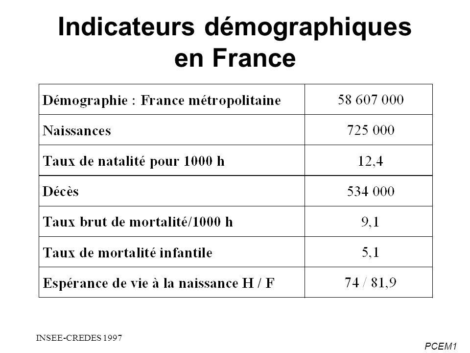 PCEM1 Indicateurs démographiques en France INSEE-CREDES 1997