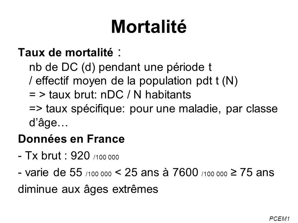 PCEM1 Mortalité Taux de mortalité : nb de DC (d) pendant une période t / effectif moyen de la population pdt t (N) = > taux brut: nDC / N habitants =>