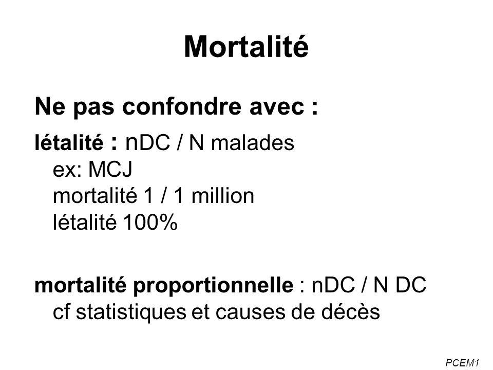PCEM1 Mortalité Ne pas confondre avec : létalité : n DC / N malades ex: MCJ mortalité 1 / 1 million létalité 100% mortalité proportionnelle : nDC / N