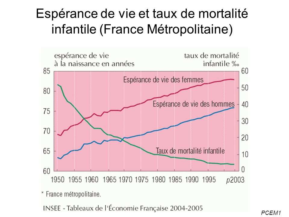 PCEM1 Espérance de vie et taux de mortalité infantile (France Métropolitaine)