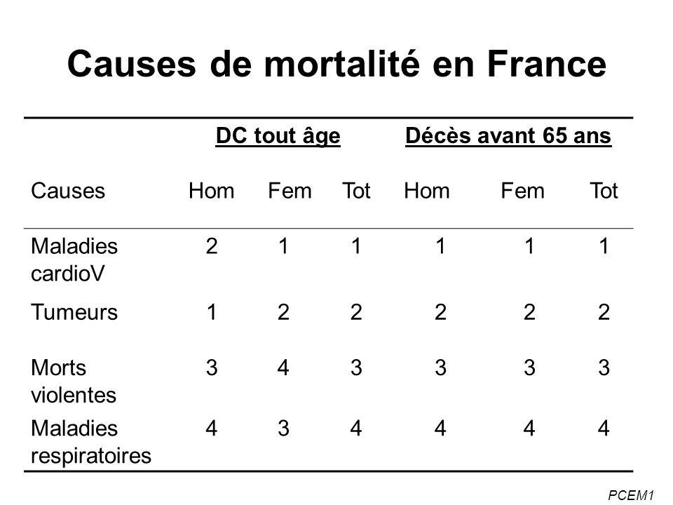 PCEM1 Causes de mortalité en France DC tout âgeDécès avant 65 ans CausesHomFemTotHomFemTot Maladies cardioV 211111 Tumeurs122222 Morts violentes 34333