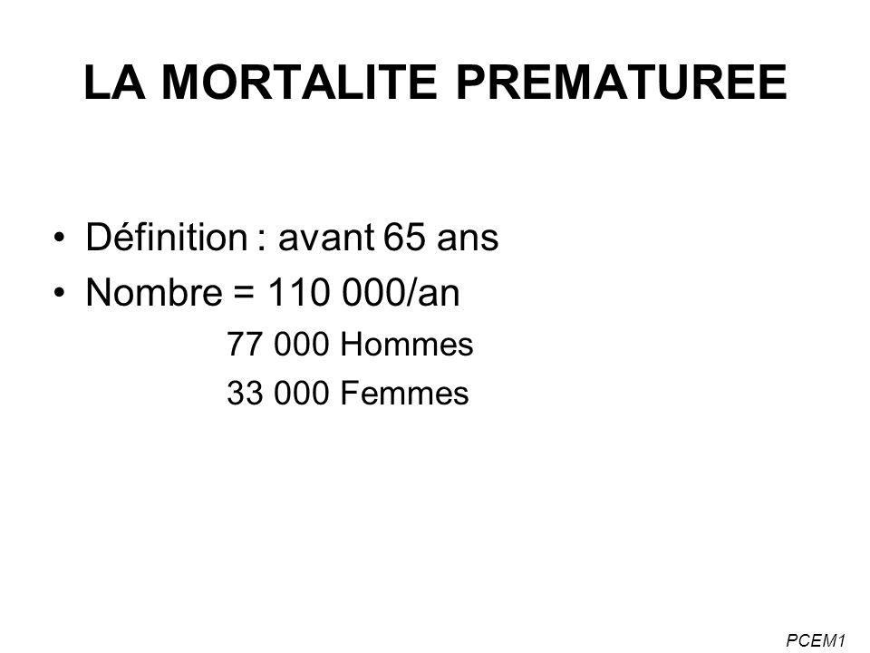 PCEM1 LA MORTALITE PREMATUREE Définition : avant 65 ans Nombre = 110 000/an 77 000 Hommes 33 000 Femmes