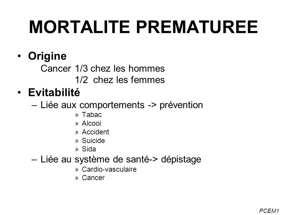 PCEM1 MORTALITE PREMATUREE Origine Cancer 1/3 chez les hommes 1/2 chez les femmes Evitabilité –Liée aux comportements -> prévention »Tabac »Alcool »Ac