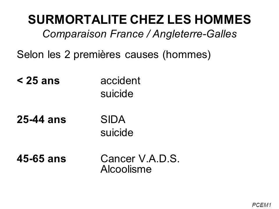 PCEM1 SURMORTALITE CHEZ LES HOMMES Comparaison France / Angleterre-Galles Selon les 2 premières causes (hommes) < 25 ans accident suicide 25-44 ansSID