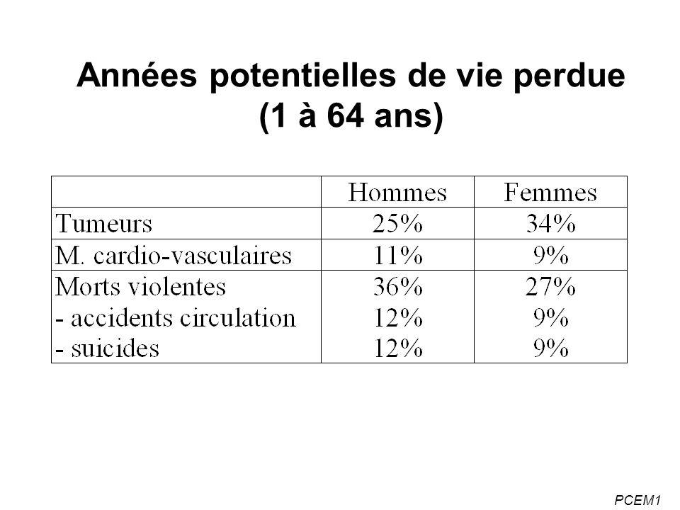 PCEM1 Années potentielles de vie perdue (1 à 64 ans)