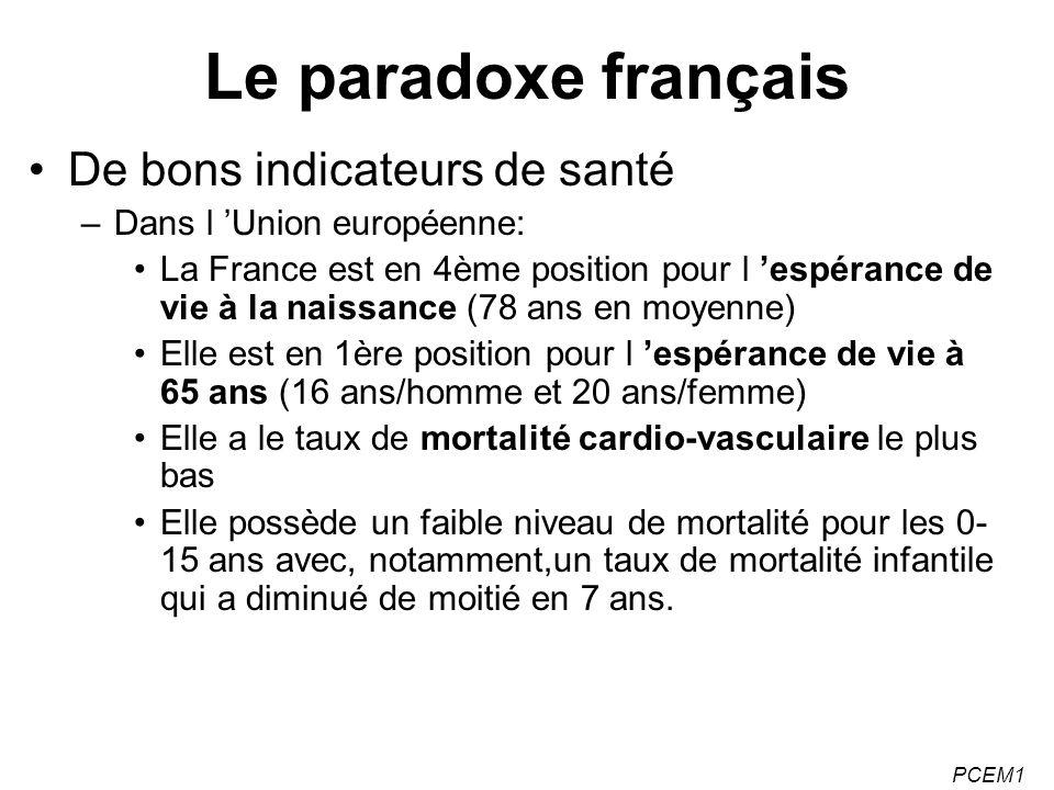 PCEM1 Le paradoxe français De bons indicateurs de santé –Dans l Union européenne: La France est en 4ème position pour l espérance de vie à la naissanc