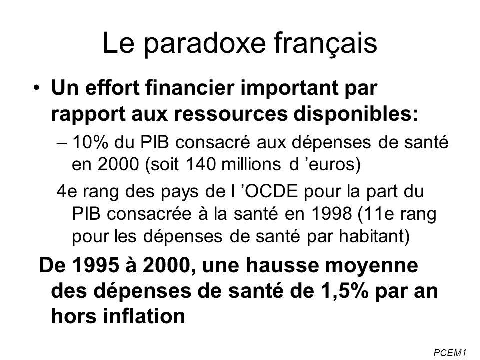 PCEM1 Le paradoxe français Un effort financier important par rapport aux ressources disponibles: –10% du PIB consacré aux dépenses de santé en 2000 (s