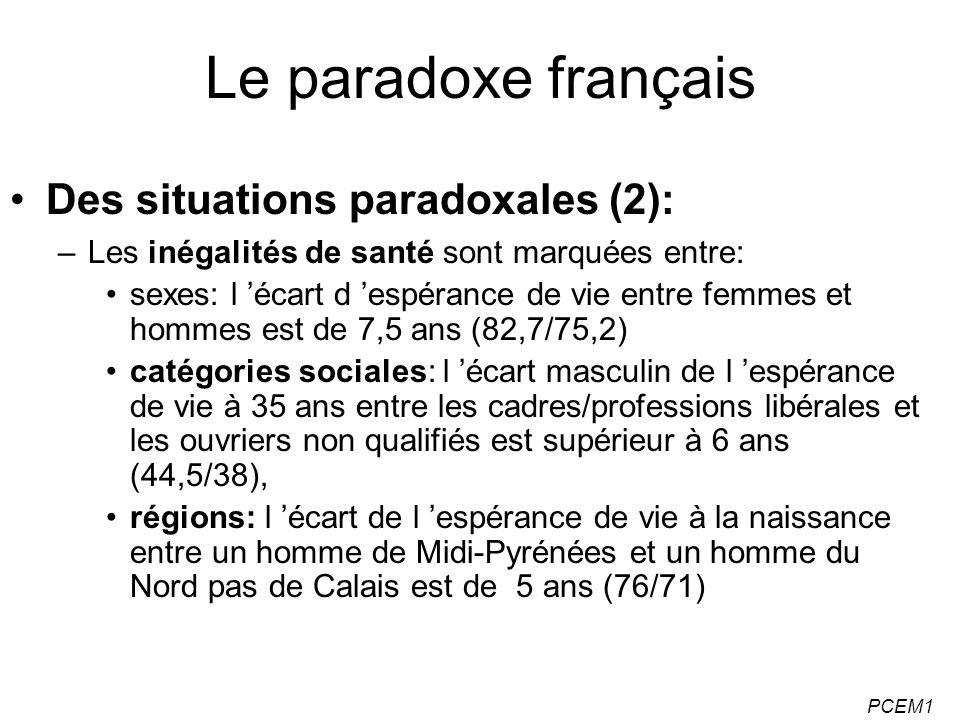 PCEM1 Le paradoxe français Des situations paradoxales (2): –Les inégalités de santé sont marquées entre: sexes: l écart d espérance de vie entre femme